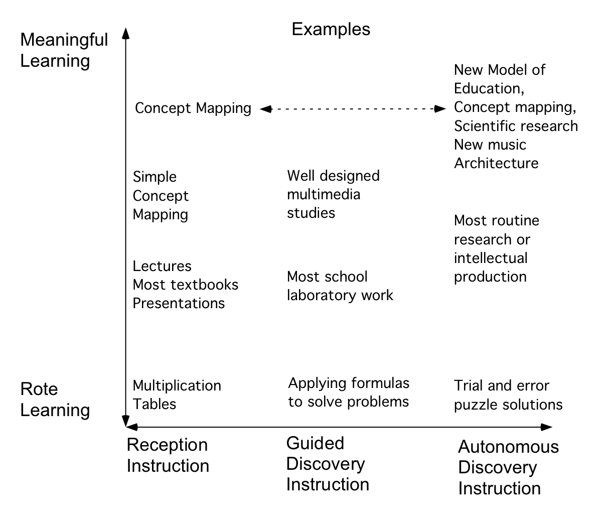 cmap cmap software more than busy work in fact the research basis for support of widely recommended inquiry learning is largely absent er 2004 kirschner et al