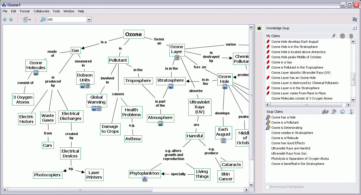 How do you make a concept map out of these terms?