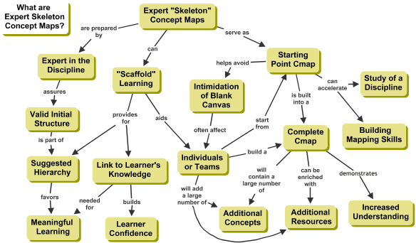 Expert Skeleton Concept Maps