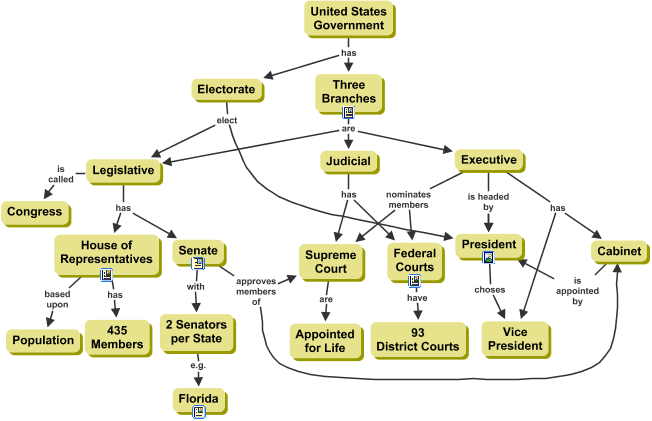 Concept map on Government built from an Expert Skeleton Cmap