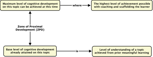 Cmap cmap software schematic showing vygotskys zone of proximal development ccuart Choice Image