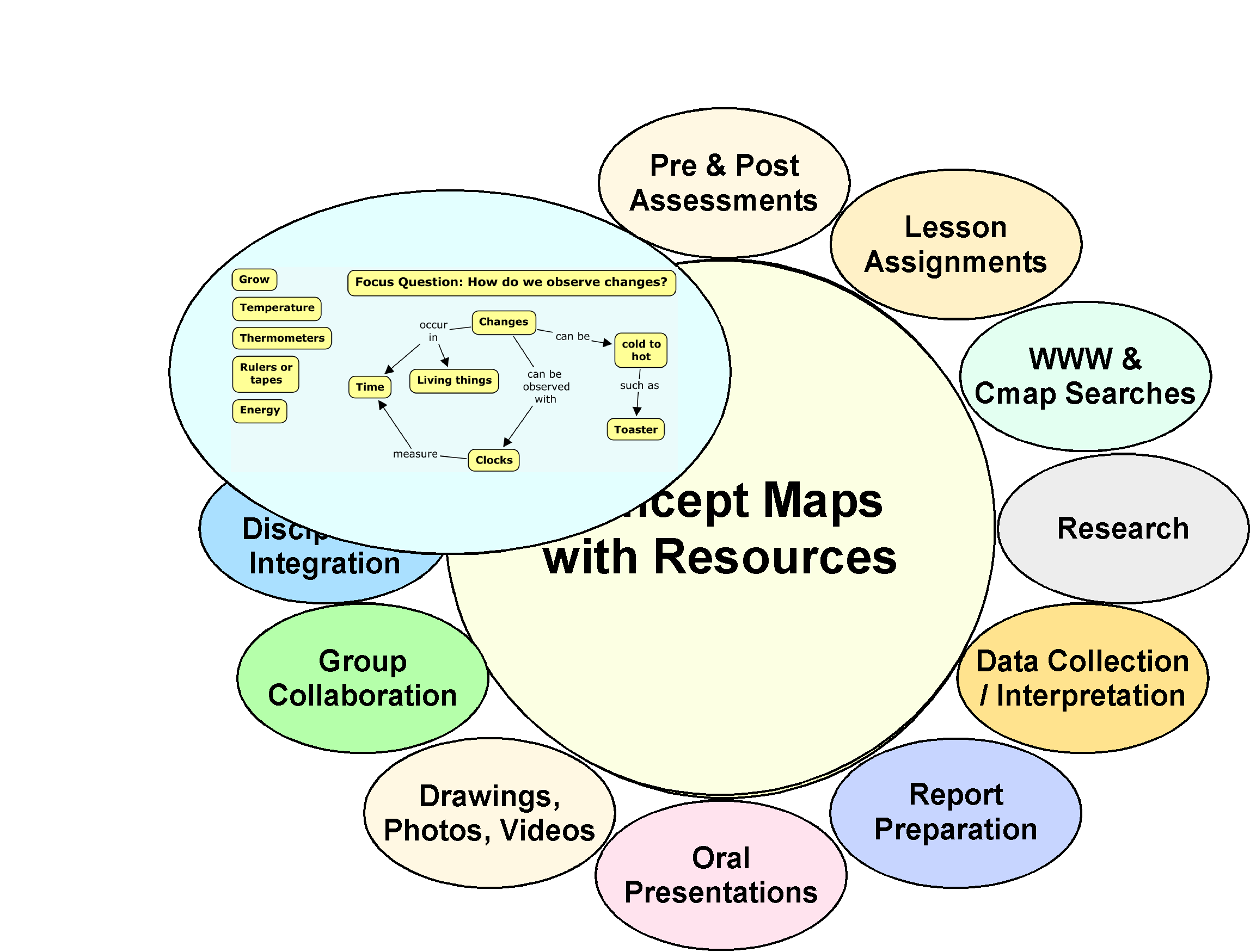 Using Concept Maps - Teaching Excellence &.