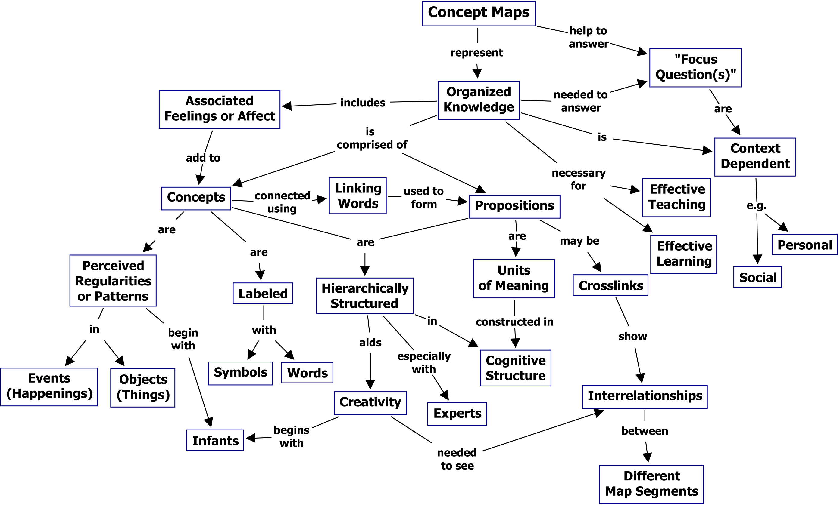 Figure 1. A concept map showing the key features of concept maps.