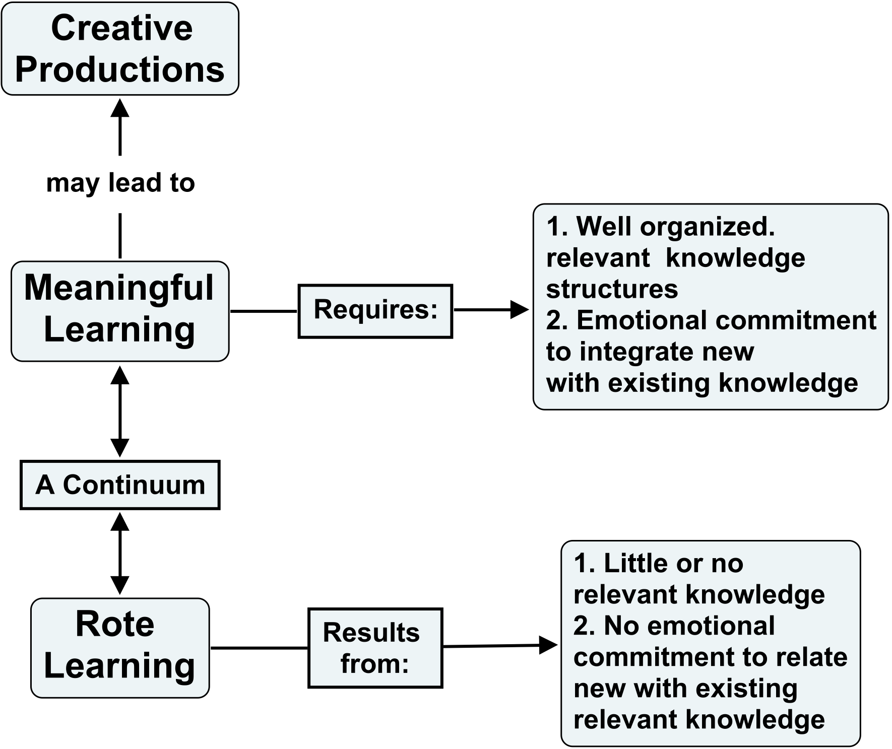concept mapping in research papers Findings of using these analyses is the creation of visual maps, which can help develop action plans and frameworks this paper is meant as a guide for applying the concept-mapping method to construction research although examples for using this method in construction engineer- ing and management are presented in.