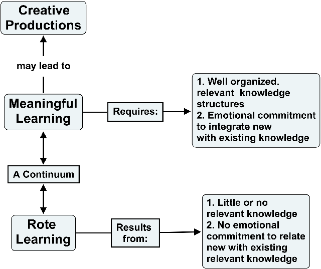 concept maps for research papers How do we start our research for a term paper one way is to map out our ideas and identify some of our key concepts to develop our research question we.