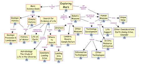 A Home Concept Map For The Knowledge Portfolio Created By Nasa For Mars Exploration