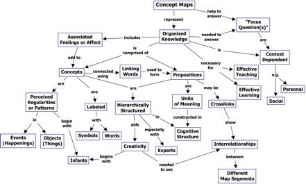 Taxonomy Concept Map Answers.Cmap Cmap Software